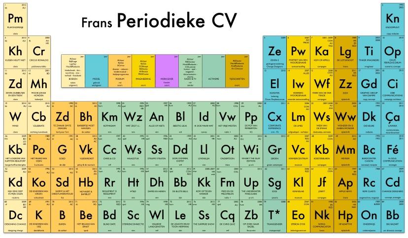 periodiek